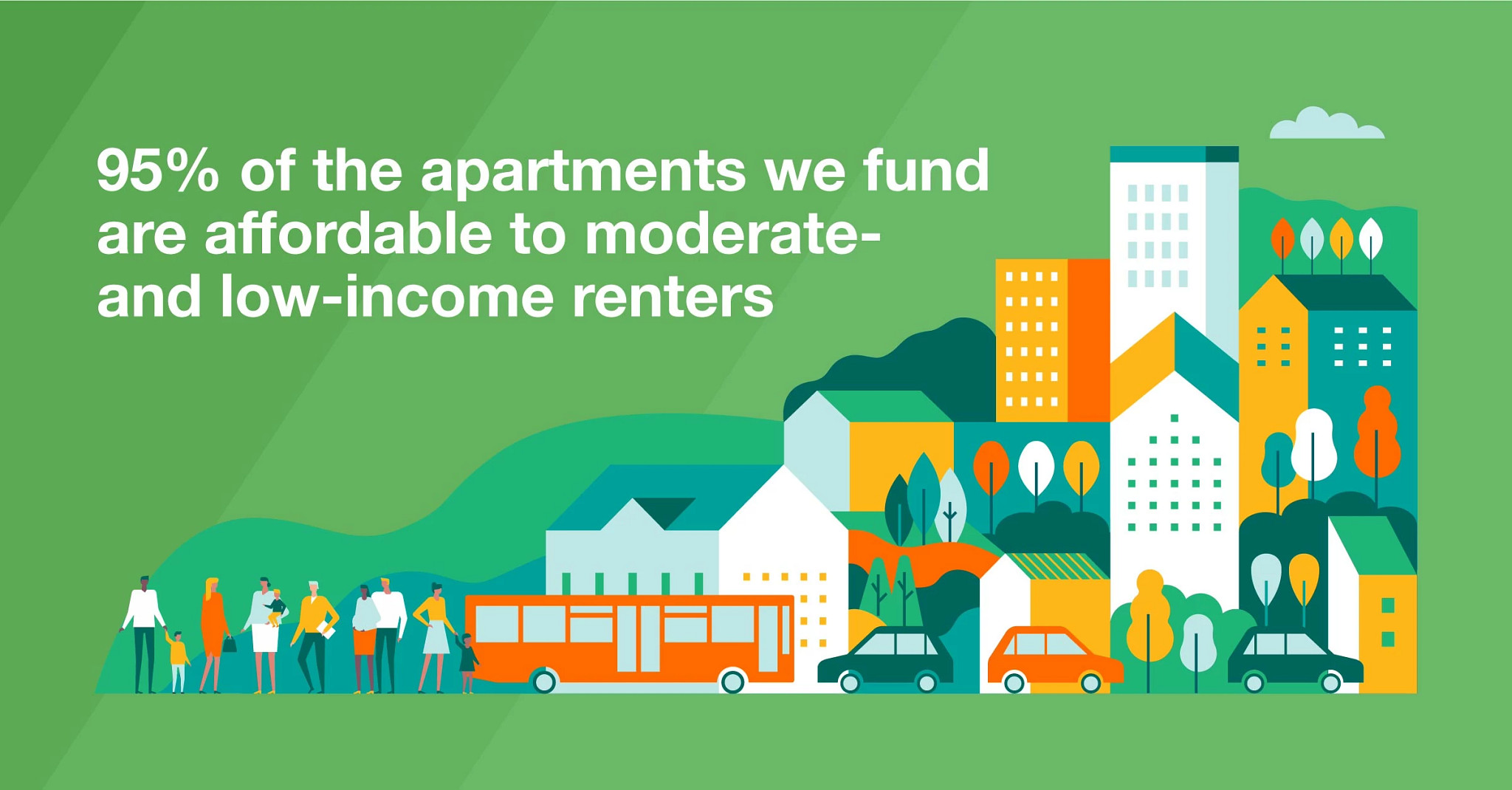 95% of the apartments we fund are affordable to moderate- and low-income renters.